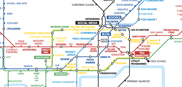 Integrated Marketing Tube Map