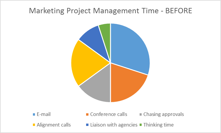 why and when to hire a marketing project manager flock