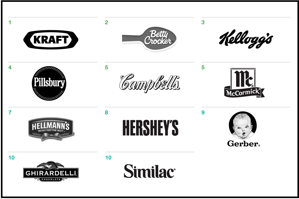 top-10-ranking-food