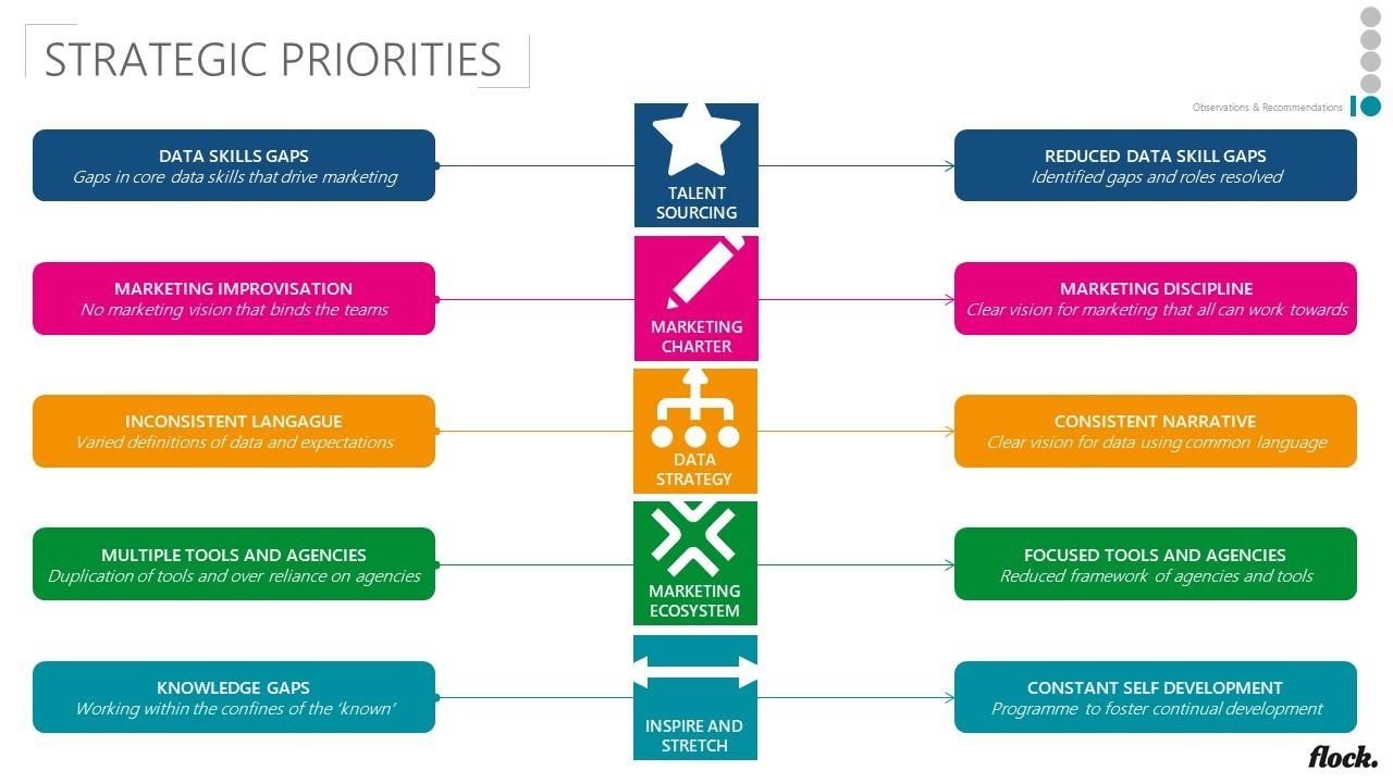 Capability Assessment-Slide 2